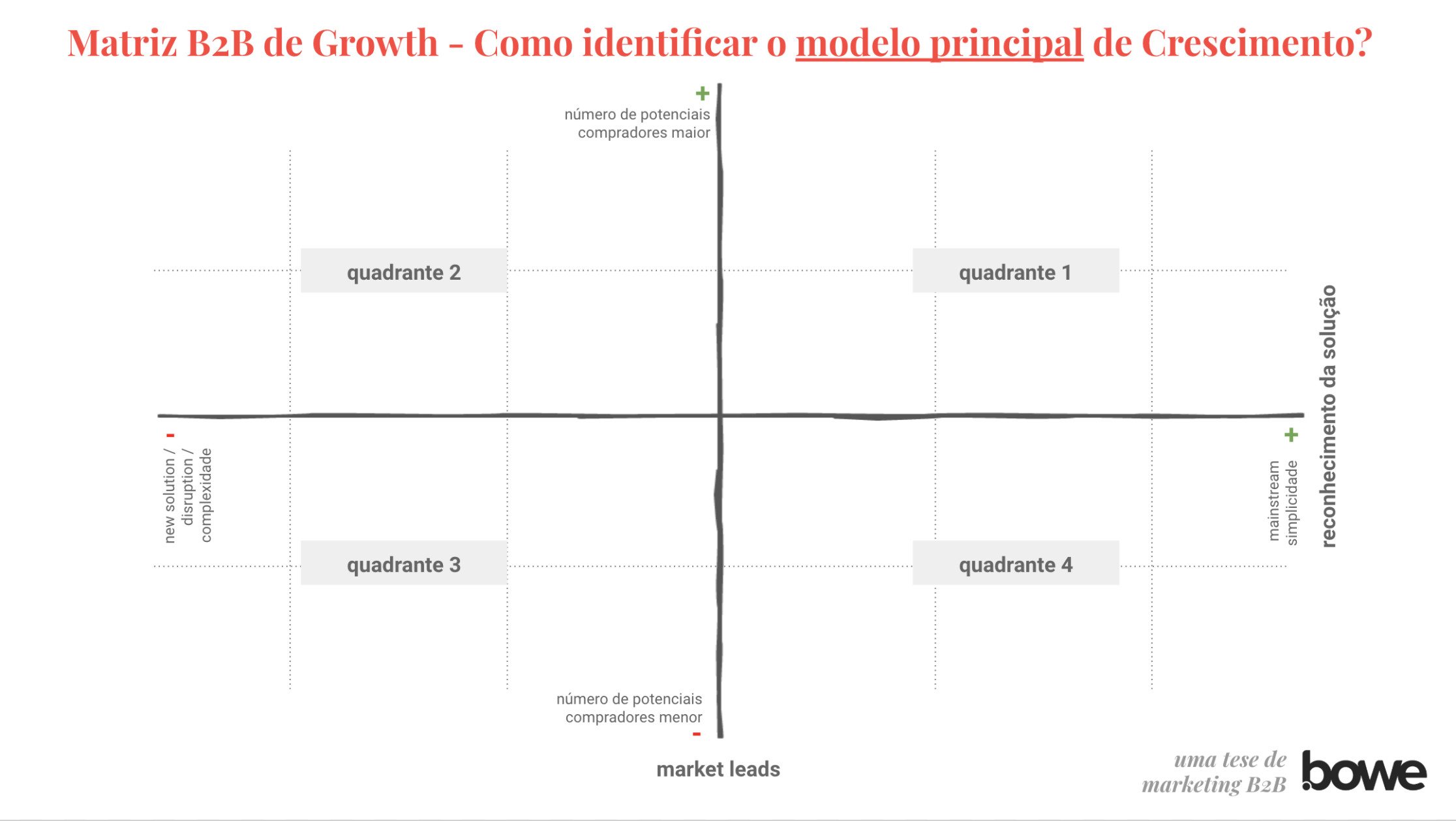 Matriz B2B de Growth