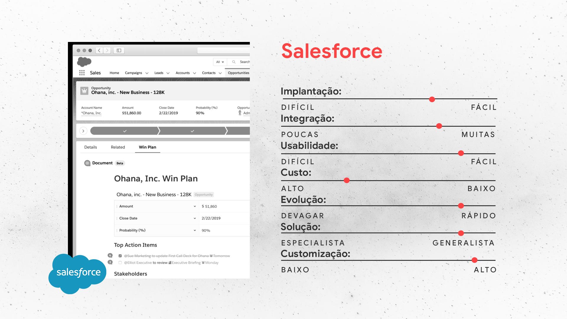 Salesforce | Sistemas de CRM