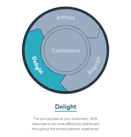 Inbound Marketing para retenção de clientes: Marketing Flywheel